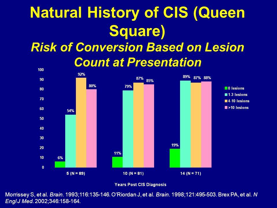 Morrissey S, et al. Brain. 1993;116:135-146. ORiordan J, et al. Brain. 1998;121:495-503. Brex PA, et al. N Engl J Med. 2002;346:158-164. 11% 79% 87% 8