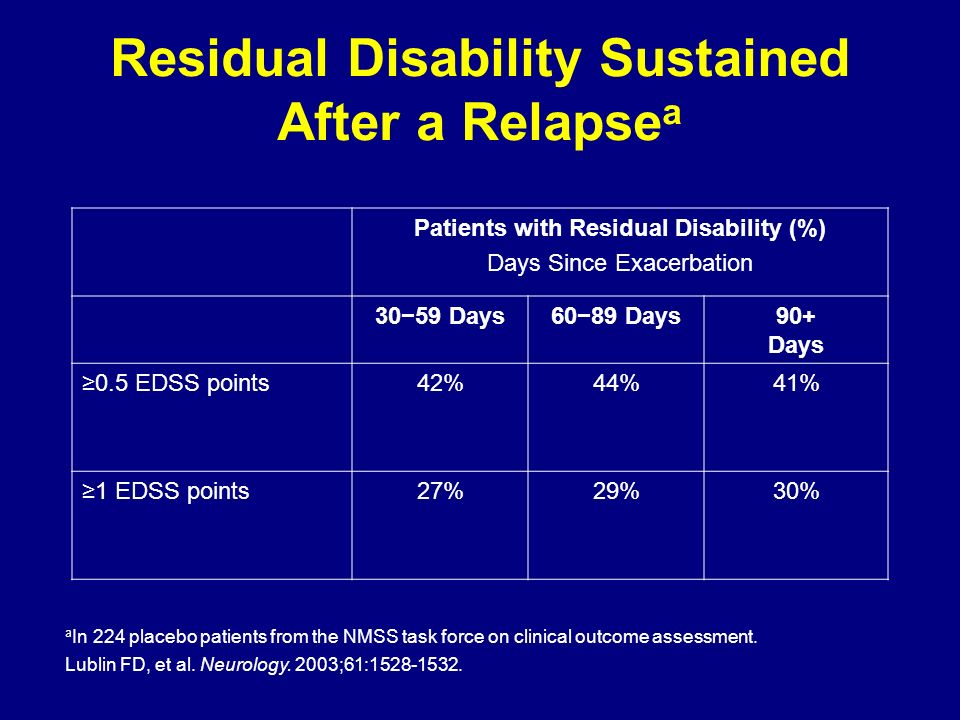Residual Disability Sustained After a Relapse a a In 224 placebo patients from the NMSS task force on clinical outcome assessment. Lublin FD, et al. N