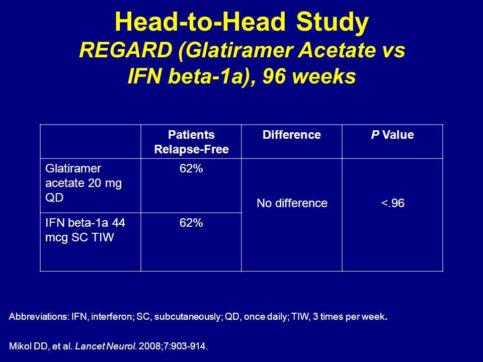 Mikol DD, et al. Lancet Neurol. 2008;7:903-914. Abbreviations: IFN, interferon; SC, subcutaneously; QD, once daily; TIW, 3 times per week. Patients Re