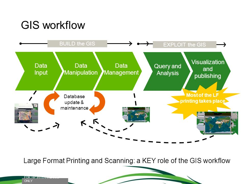 GIS workflow Data Manipulation Data Management Query and Analysis Visualization and publishing BUILD the GIS EXPLOIT the GIS Database update & mainten