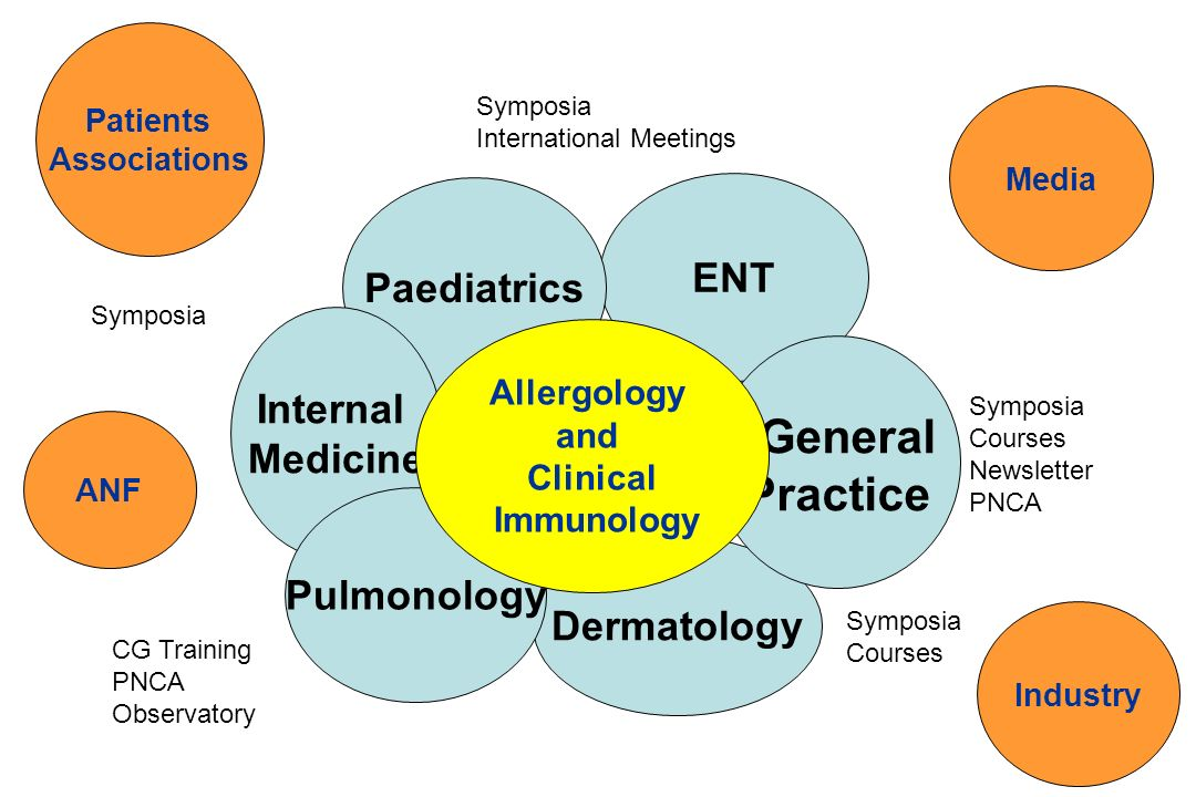 ENT Dermatology Paediatrics General Practice Internal Medicine Pulmonology Allergology and Clinical Immunology Symposia Courses Newsletter PNCA Sympos