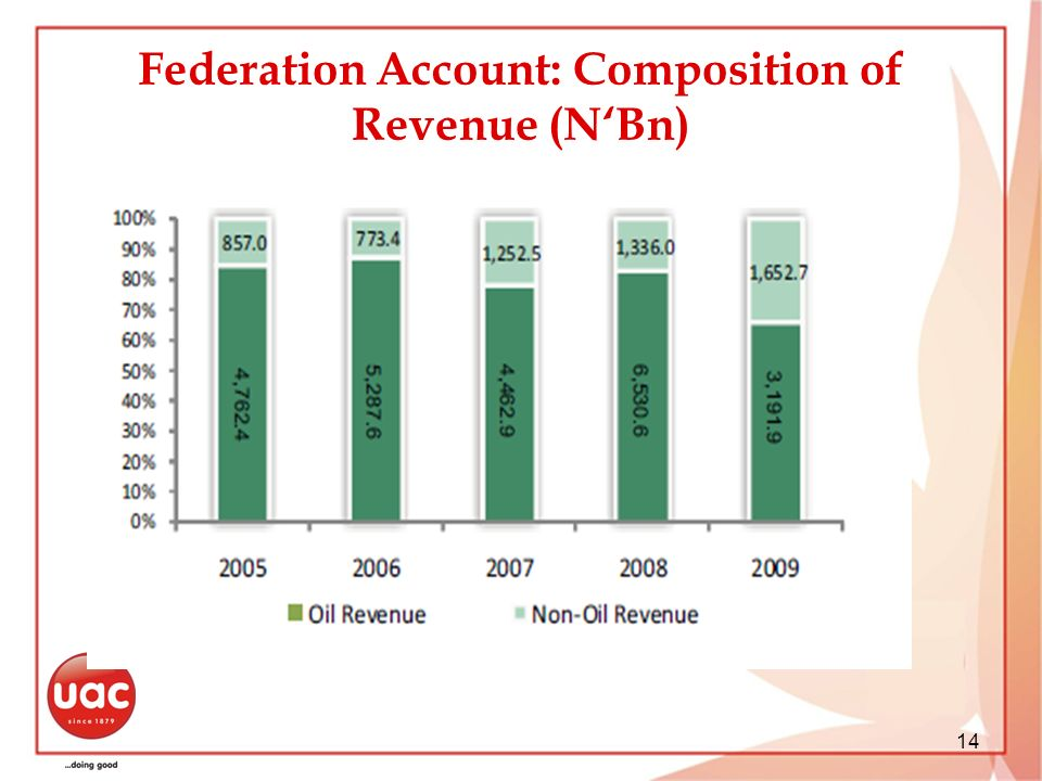 Federation Account: Composition of Revenue (NBn) 14
