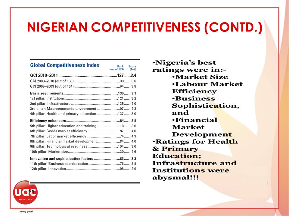 NIGERIAN COMPETITIVENESS (CONTD.) 23
