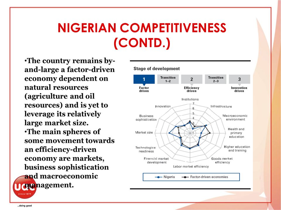NIGERIAN COMPETITIVENESS (CONTD.) 24