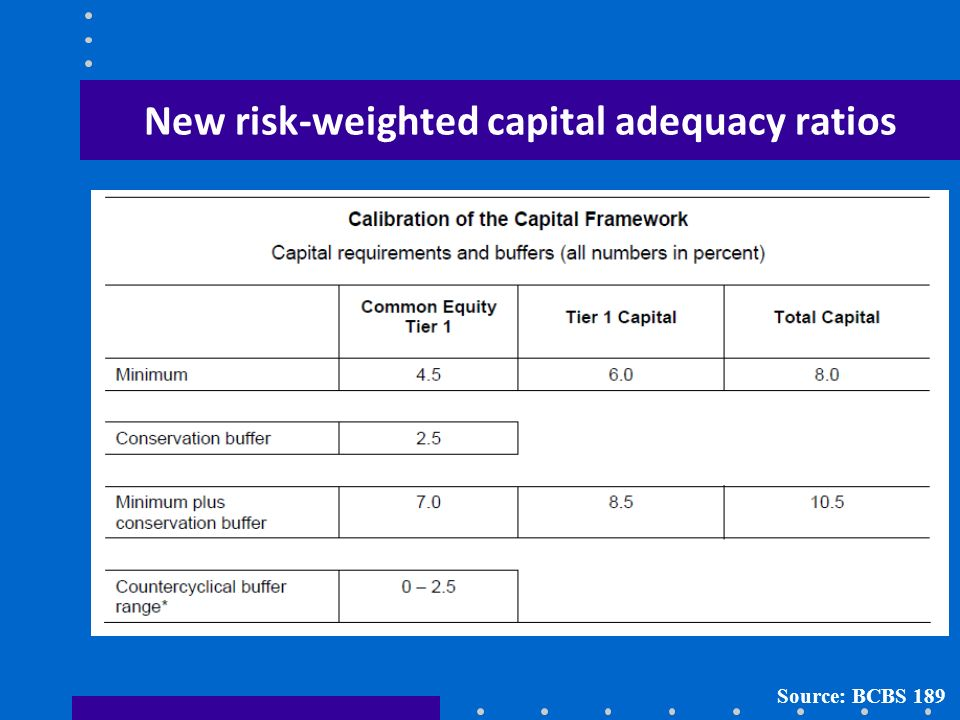New risk-weighted capital adequacy ratios Source: BCBS 189