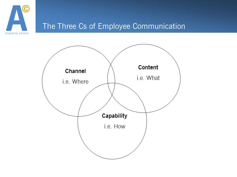 The Three Cs of Employee Communication Channel i.e. Where Content i.e. What Capability i.e. How
