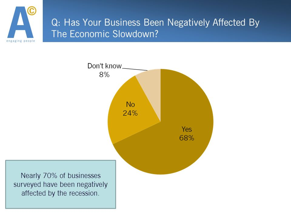 Q: Has Your Business Been Negatively Affected By The Economic Slowdown? Nearly 70% of businesses surveyed have been negatively affected by the recessi