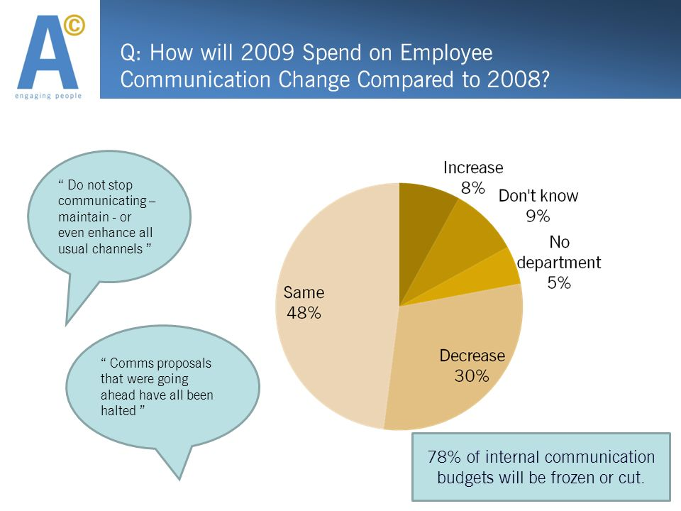 Q: How will 2009 Spend on Employee Communication Change Compared to 2008? Do not stop communicating – maintain - or even enhance all usual channels Co