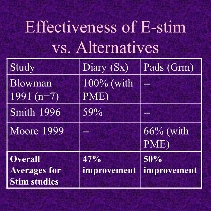 Effectiveness of E-stim vs.