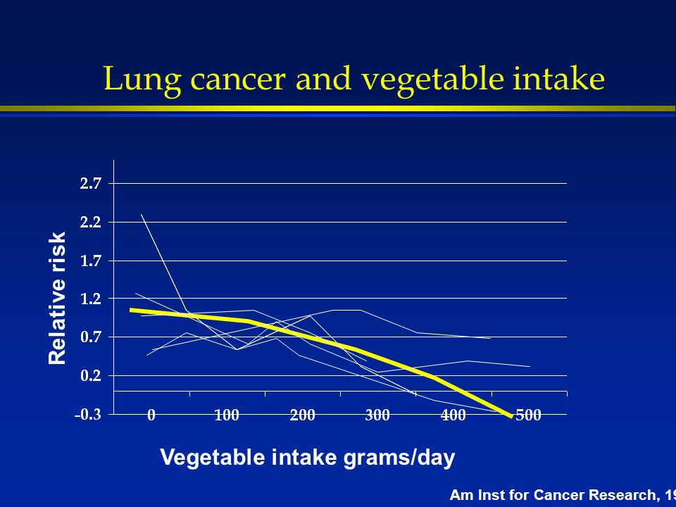 Lung cancer and vegetable intake Vegetable intake grams/day Relative risk Am Inst for Cancer Research, 1997