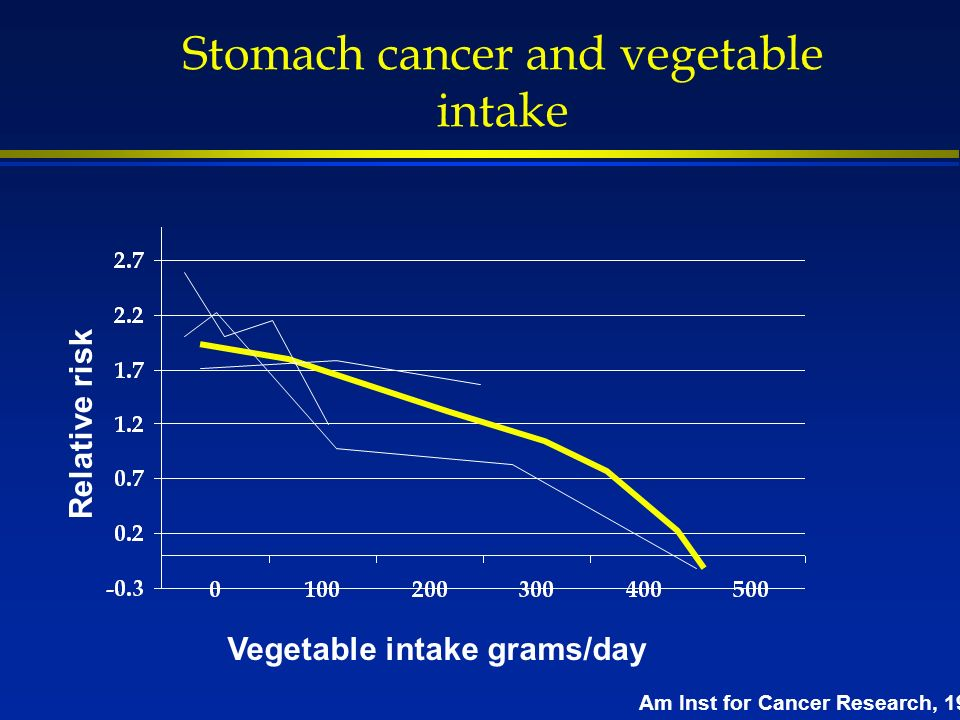 Stomach cancer and vegetable intake Vegetable intake grams/day Relative risk Am Inst for Cancer Research, 1997