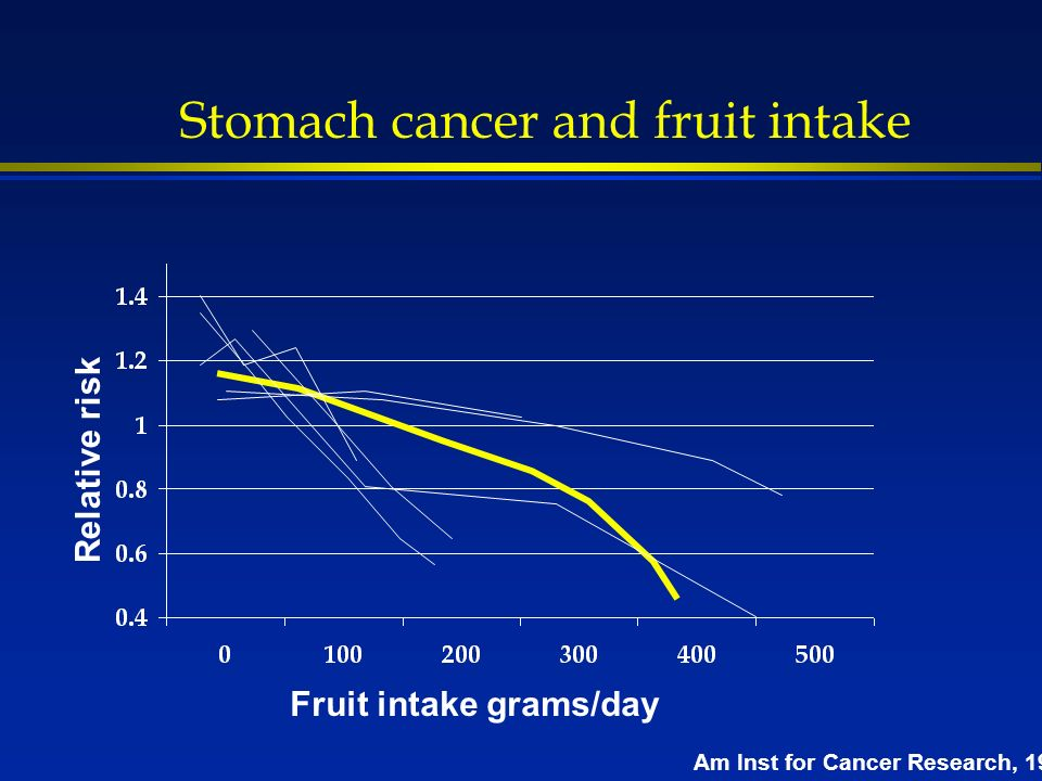 Stomach cancer and fruit intake Fruit intake grams/day Relative risk Am Inst for Cancer Research, 1997