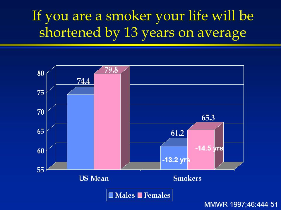 If you are a smoker your life will be shortened by 13 years on average MMWR 1997;46:444-51 -13.2 yrs -14.5 yrs