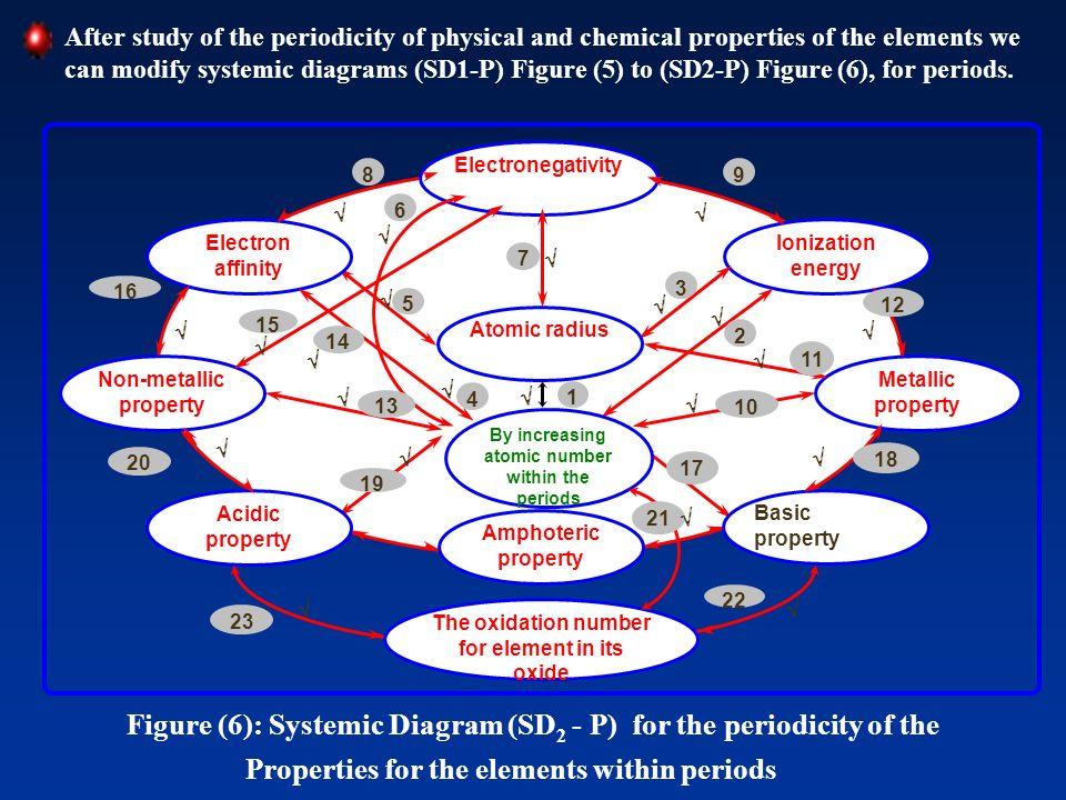Electronegativity Amphoteric property Metallic property Non-metallic property Ionization energy Electron affinity Basic property Acidic property Atomi