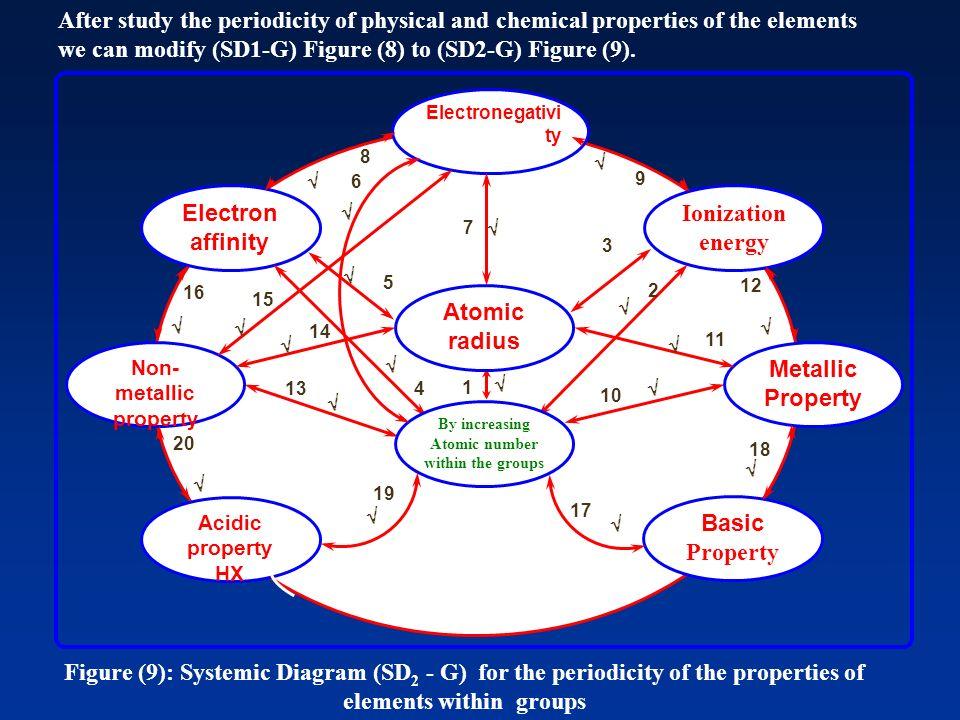 Electronegativi ty Metallic Property Non- metallic property Ionization energy Electron affinity Basic Property Acidic property HX Atomic radius By inc