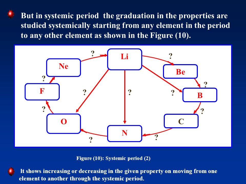 But in systemic period the graduation in the properties are studied systemically starting from any element in the period to any other element as shown