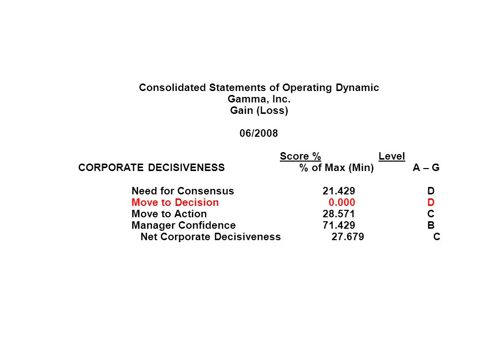 Consolidated Statements of Operating Dynamic Gamma, Inc.