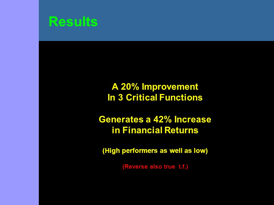 A 20% Improvement In 3 Critical Functions Generates a 42% Increase in Financial Returns (High performers as well as low) (Reverse also true t.f.) Resu
