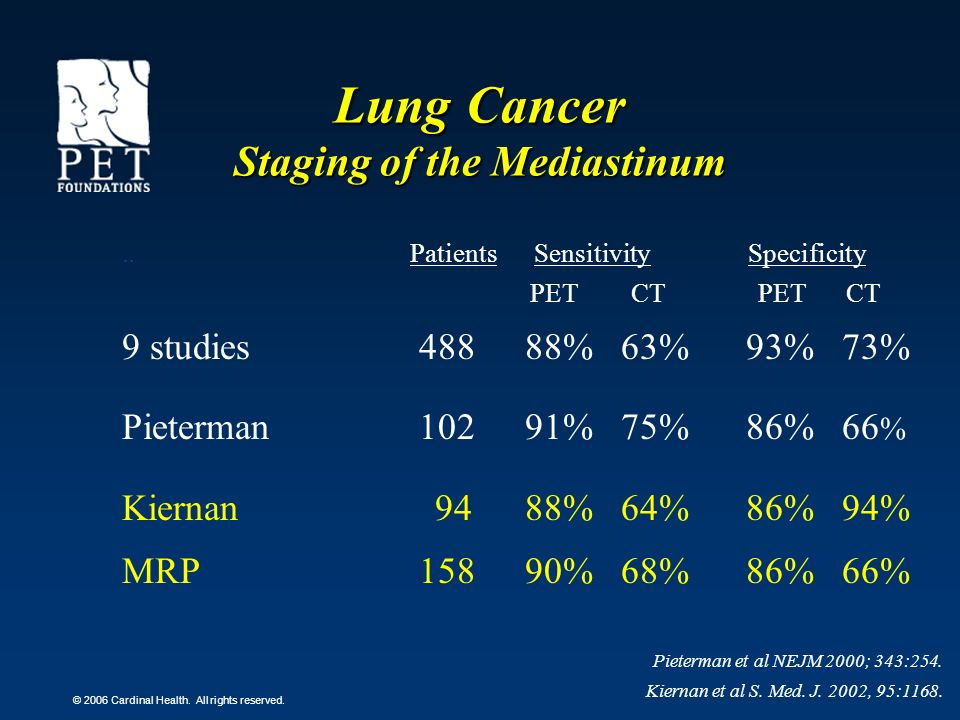 © 2006 Cardinal Health. All rights reserved. Lung Cancer Staging of the Mediastinum.. Patients Sensitivity Specificity PET CT PET CT 9 studies 488 88%