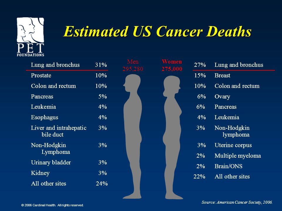 © 2006 Cardinal Health. All rights reserved. Estimated US Cancer Deaths Source: American Cancer Society, 2006. Men 295,280 Women 275,000 27%Lung and b