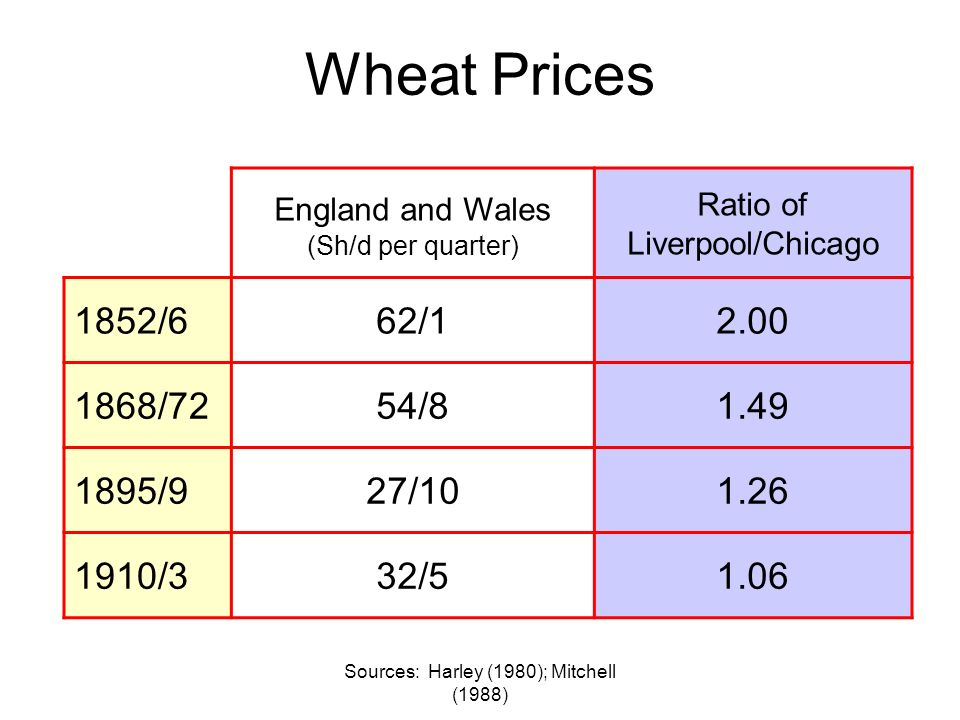 Sources: Harley (1980); Mitchell (1988) Wheat Prices England and Wales (Sh/d per quarter) Ratio of Liverpool/Chicago 1852/662/ /7254/ /927/ /332/51.06