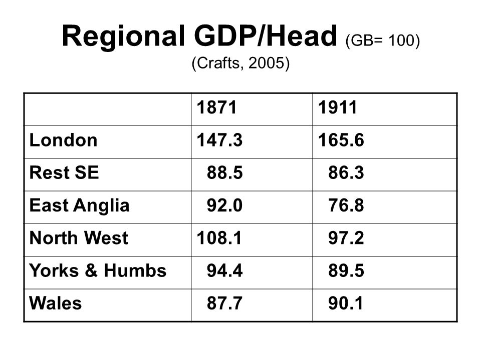 Regional GDP/Head (GB= 100) (Crafts, 2005) London Rest SE East Anglia North West Yorks & Humbs Wales