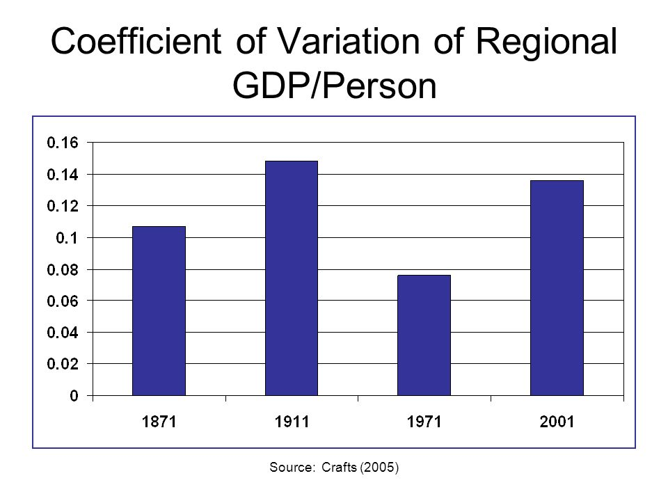 Source: Crafts (2005) Coefficient of Variation of Regional GDP/Person