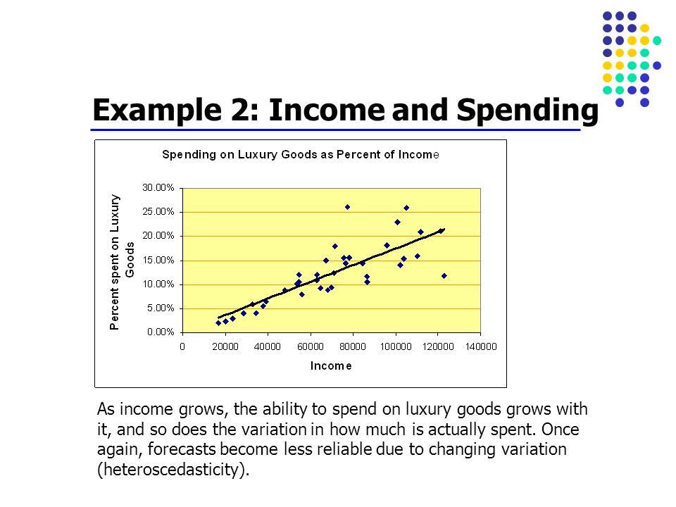 Example 2: Income and Spending As income grows, the ability to spend on luxury goods grows with it, and so does the variation in how much is actually