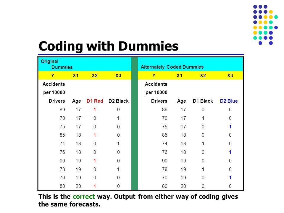 Coding with Dummies Original Dummies Alternately Coded Dummies YX1X2X3 YX1X2X3 Accidents per 10000 DriversAgeD1 RedD2 Black DriversAgeD1 BlackD2 Blue