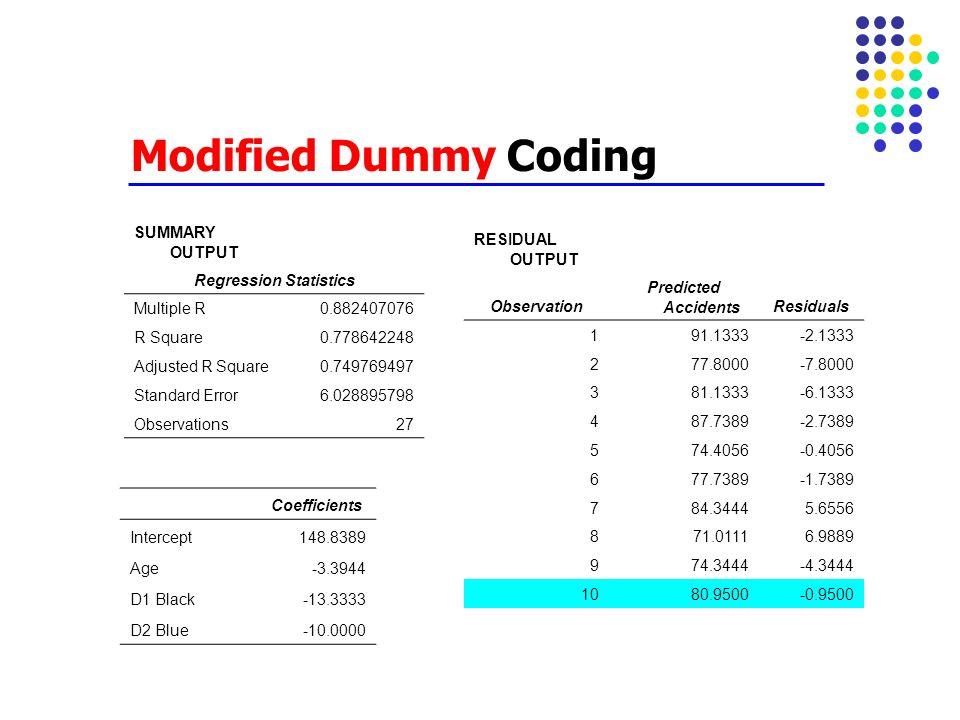 Modified Dummy Coding SUMMARY OUTPUT Regression Statistics Multiple R0.882407076 R Square0.778642248 Adjusted R Square0.749769497 Standard Error6.0288