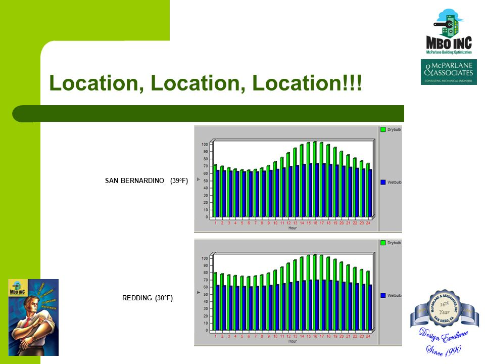 Location, Location, Location!!! SAN BERNARDINO (39°F) REDDING (30°F)