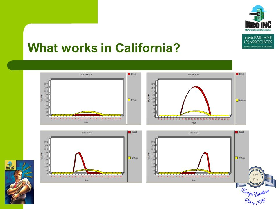 What works in California?