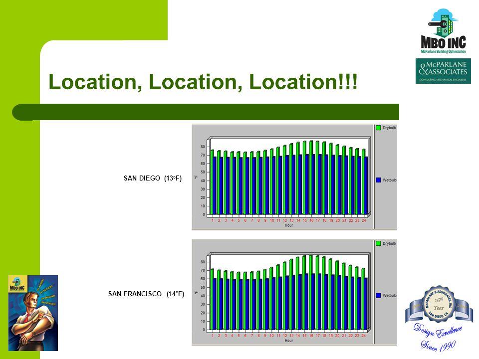Location, Location, Location!!! SAN DIEGO (13°F) SAN FRANCISCO (14°F)