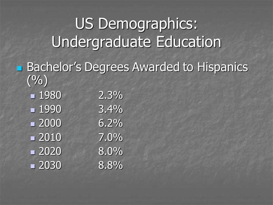 US Demographics: Undergraduate Education Bachelors Degrees Awarded to Hispanics (%) Bachelors Degrees Awarded to Hispanics (%) 19802.3% 19802.3% 19903.4% 19903.4% 20006.2% 20006.2% 20107.0% 20107.0% 20208.0% 20208.0% 20308.8% 20308.8%