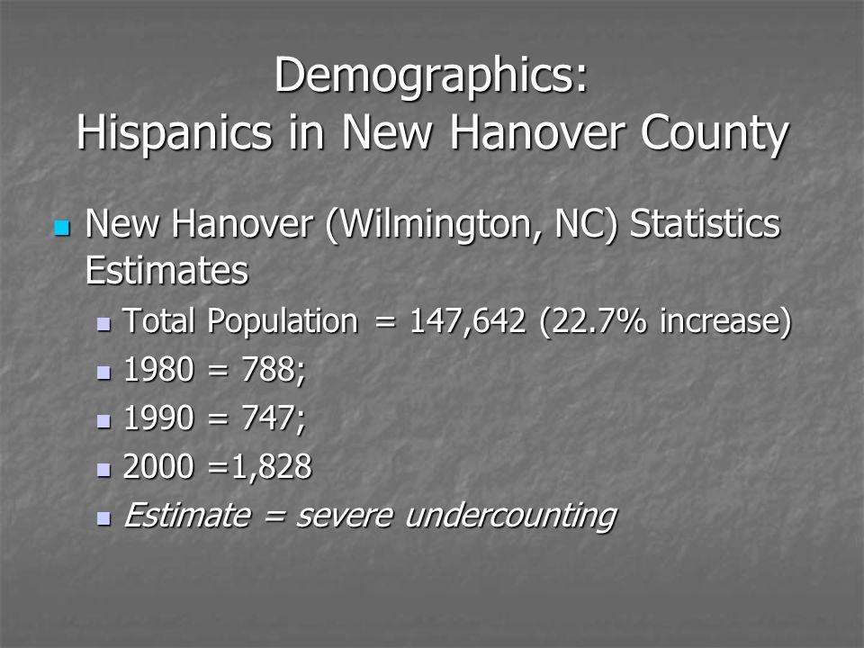Demographics: Hispanics in New Hanover County New Hanover (Wilmington, NC) Statistics Estimates New Hanover (Wilmington, NC) Statistics Estimates Total Population = 147,642 (22.7% increase) Total Population = 147,642 (22.7% increase) 1980 = 788; 1980 = 788; 1990 = 747; 1990 = 747; 2000 =1,828 2000 =1,828 Estimate = severe undercounting Estimate = severe undercounting