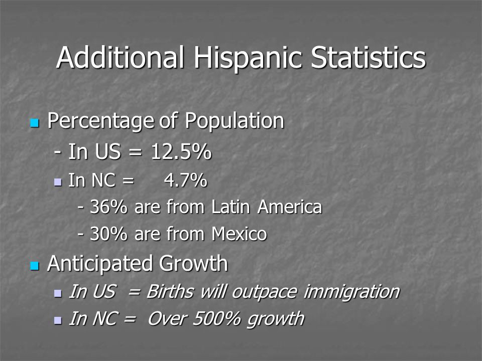 Additional Hispanic Statistics Percentage of Population Percentage of Population - In US = 12.5% - In US = 12.5% In NC = 4.7% In NC = 4.7% - 36% are from Latin America - 30% are from Mexico Anticipated Growth Anticipated Growth In US = Births will outpace immigration In US = Births will outpace immigration In NC = Over 500% growth In NC = Over 500% growth