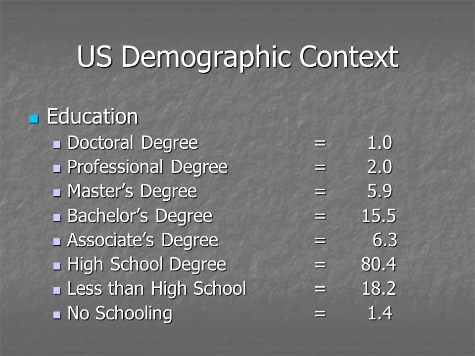 US Demographic Context Education Education Doctoral Degree= 1.0 Doctoral Degree= 1.0 Professional Degree= 2.0 Professional Degree= 2.0 Masters Degree= 5.9 Masters Degree= 5.9 Bachelors Degree=15.5 Bachelors Degree=15.5 Associates Degree= 6.3 Associates Degree= 6.3 High School Degree= 80.4 High School Degree= 80.4 Less than High School=18.2 Less than High School=18.2 No Schooling= 1.4 No Schooling= 1.4