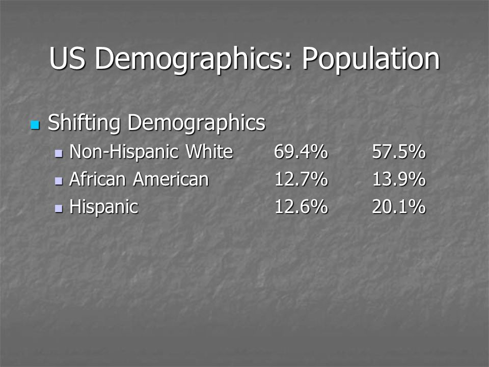 US Demographics: Population Shifting Demographics Shifting Demographics Non-Hispanic White69.4%57.5% Non-Hispanic White69.4%57.5% African American12.7