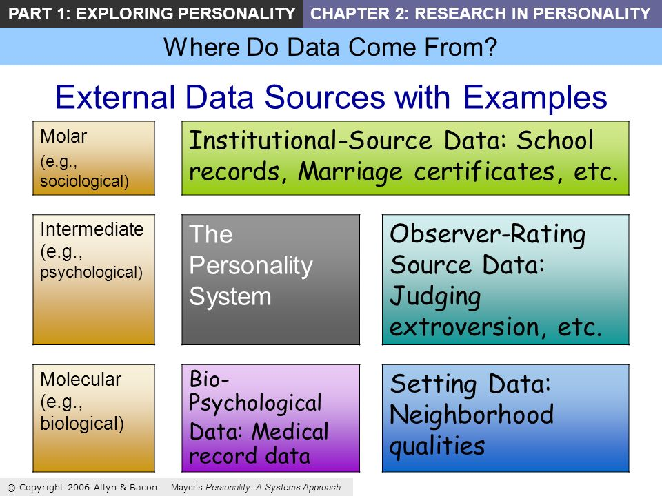 Where Do Data Come From? © Copyright 2006 Allyn & Bacon Mayers Personality: A Systems Approach PART 1: EXPLORING PERSONALITYCHAPTER 2: RESEARCH IN PER