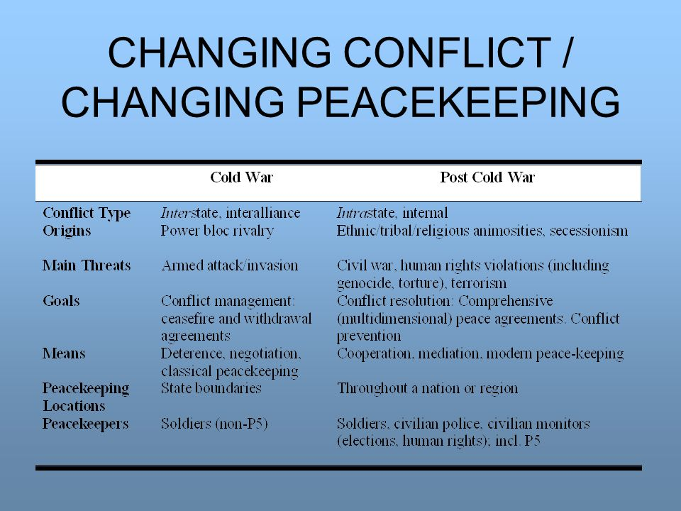 CHANGING CONFLICT / CHANGING PEACEKEEPING