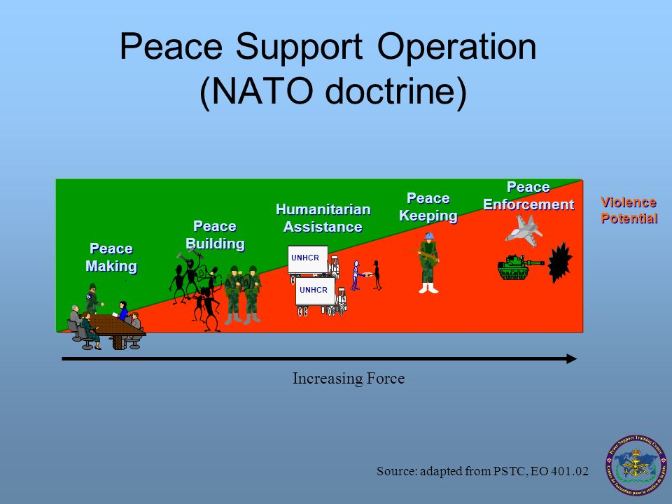 Peace Support Operation (NATO doctrine) Violence Potential Violence Potential Source: adapted from PSTC, EO 401.02 Increasing Force Peace Enforcement