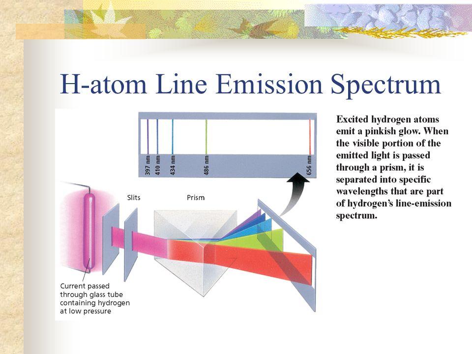 H-atom Line Emission Spectrum