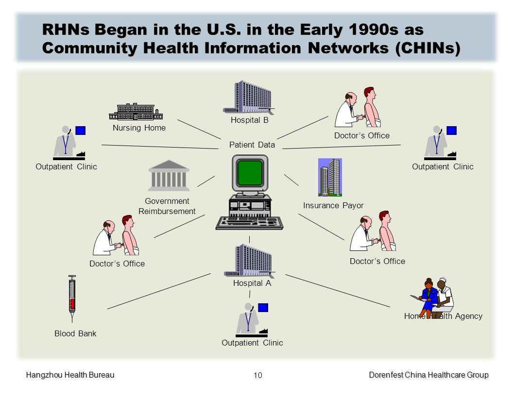 Hangzhou Health Bureau Dorenfest China Healthcare Group 10 RHNs Began in the U.S. in the Early 1990s as Community Health Information Networks (CHINs)