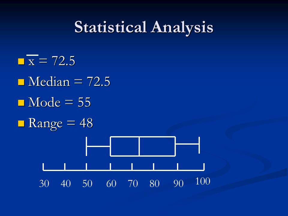 Statistical Analysis x = 72.5 x = 72.5 Median = 72.5 Median = 72.5 Mode = 55 Mode = 55 Range = 48 Range =