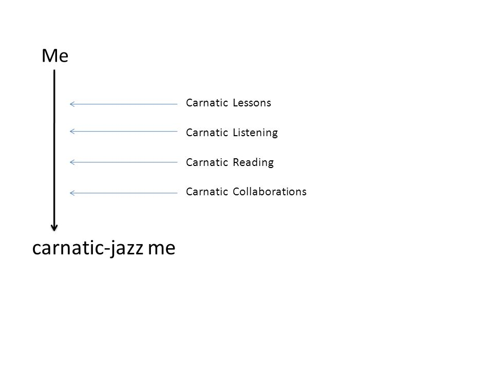 Me compositions and Improvisations Carnatic Lessons Carnatic Listening Carnatic Reading Carnatic Collaborations carnatic-jazz me