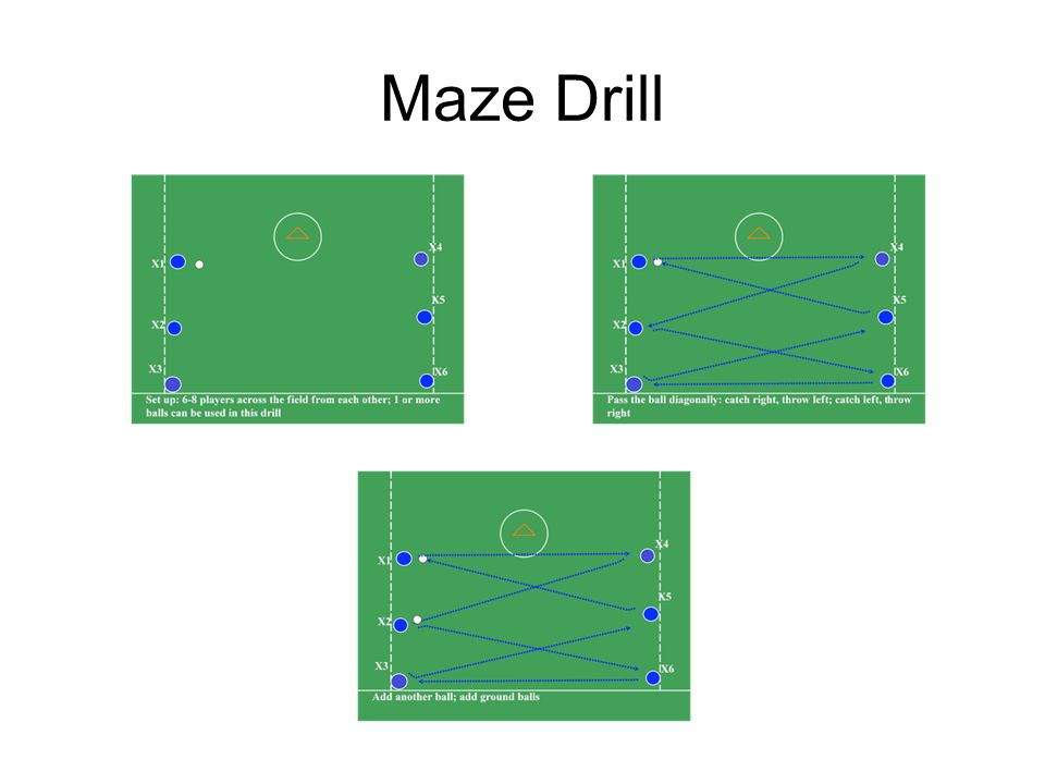 Diamond Drill This drill involves catching and throwing on the run The drill can be spread out 18-25 yards to simulate clears or 8-12 yards to simulate offensive game situations It is important to break towards the ball and roll away from the passer….always moving!