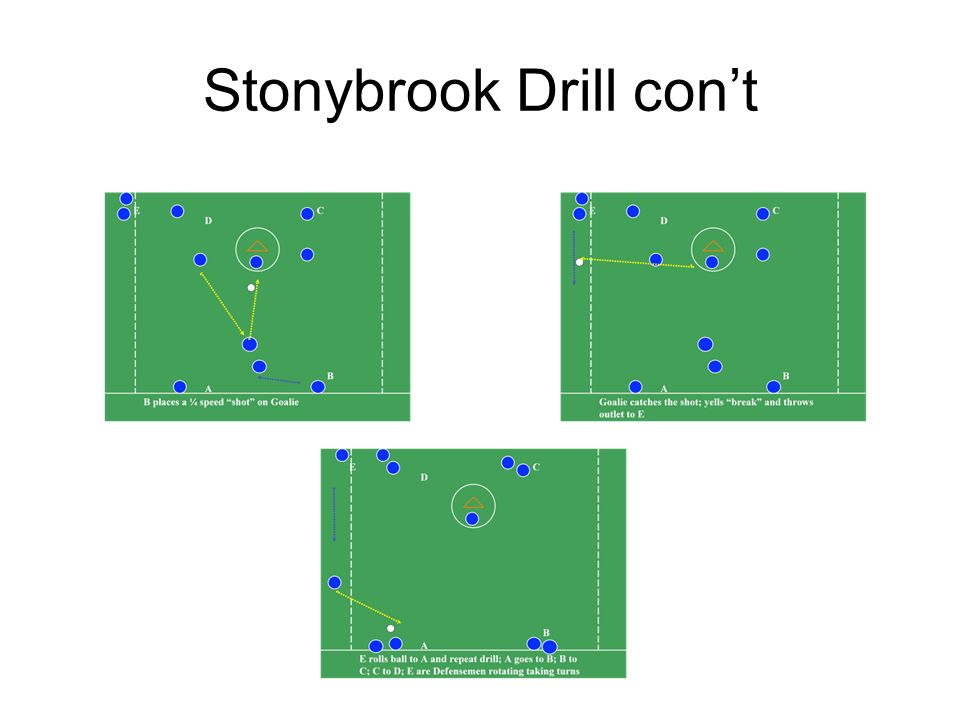 Form Shooting Drill Shooting while in motion requires good form to turn your hips and chest towards the goal.