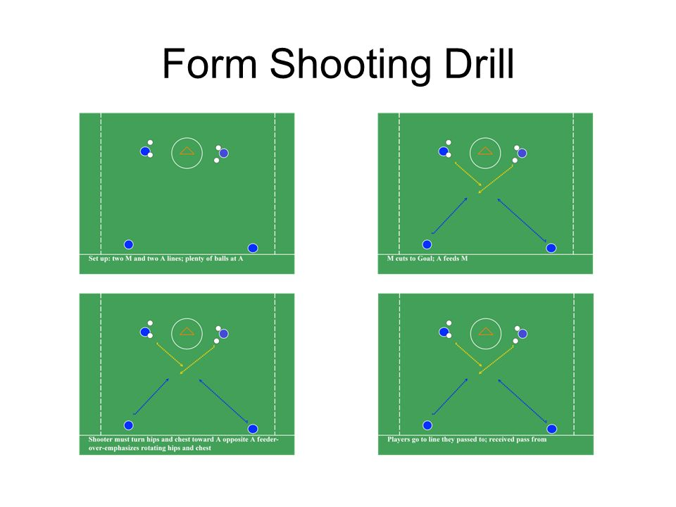 Four Corners Pass and Shoot This drill emphasizes passing and throwing plus feed and shoot All Middies and Attack rotate through positions