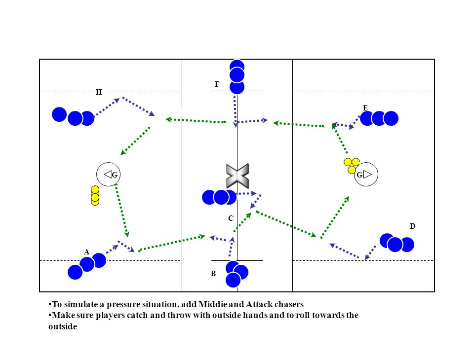 2B2B A A 2H2H 2E2E 2C2C 2D2D Set up: 8 lines, plenty of balls at goals; players go to end of line they throw to Player in line, two passes ahead, should jog slowly then break full speed for pass Goalie to A;A to B; B to C; C to D;D to Goalie; Goalie to E; E to F; F to G; G to H; H to Goalie 2G2G 2G2G 2F2F