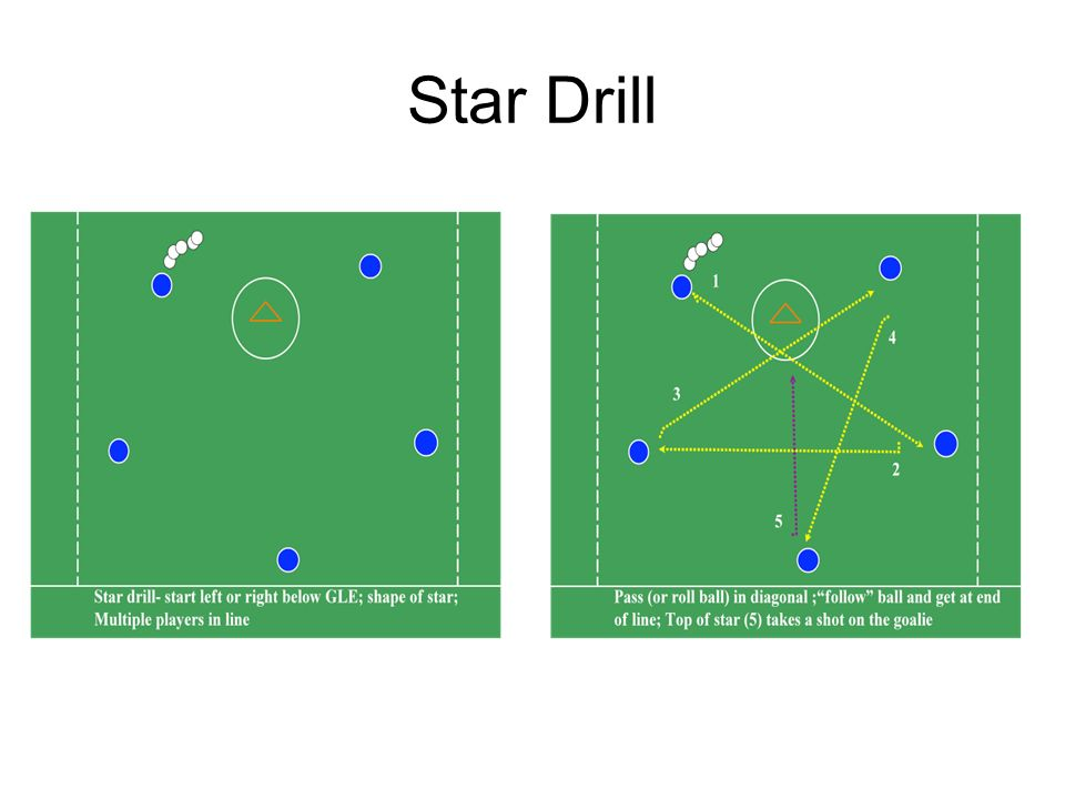 3 versus 2 Ground Ball Drill This drill develops the ability and habit of exploding through the ball in traffic Gaining control of the ball, looking up for a potential pass, creates transition and unsettled opportunities in a game